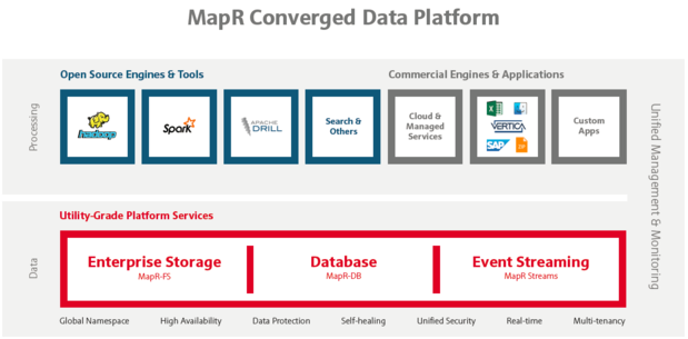 titled mapr converged data platform final 12 3 15