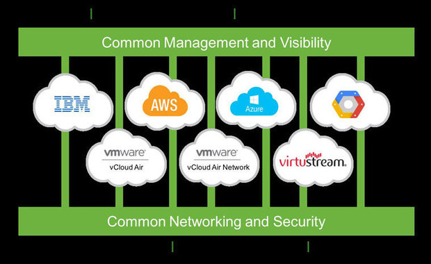 vmworld cross cloud