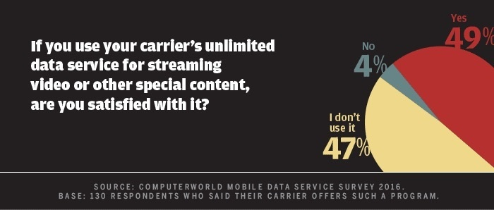 Computerworld mobile data survey 2016 - satisfied with video streaming