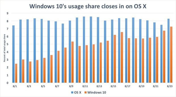 Windows 10's usage share closes in on os x