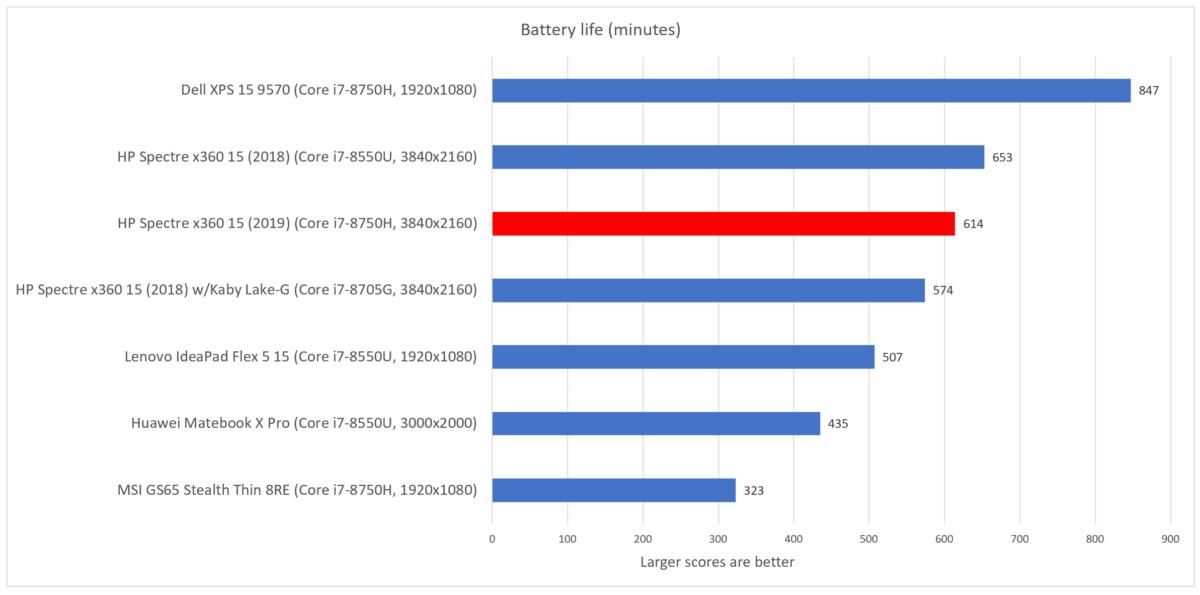 HP Spectre x360 15 2019 battery life