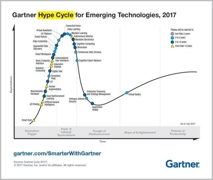 emerging technology hype cycle for 2017 infographic r6a