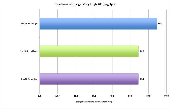 bridge comarison rainbow six siege 4k