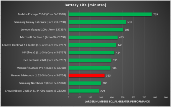 Huawei matebook battery life