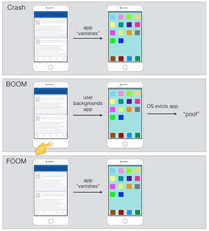 A diagram of Facebook app memory crashes