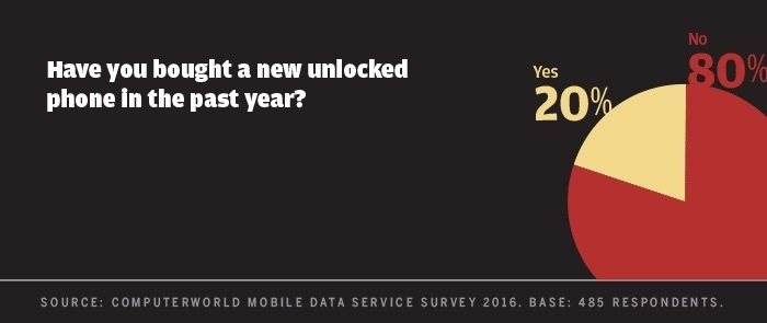 Computerworld mobile data survey 2016 - bought unlocked phone