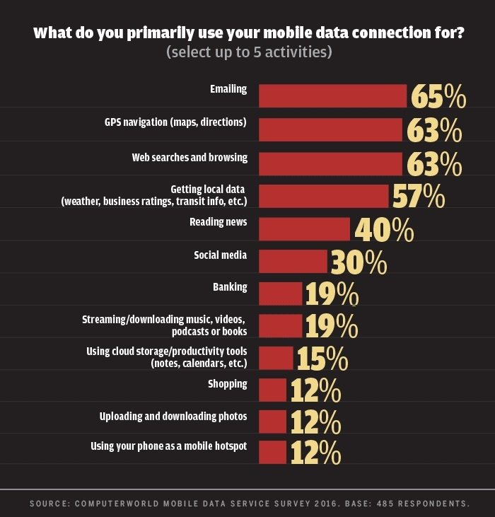 Computerworld mobile data survey 2016 - use mobile data for