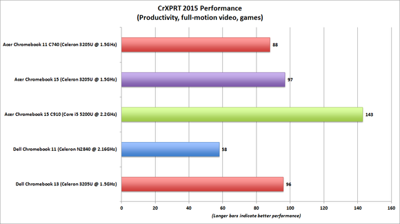 dell chromebook 13 crxprt performance benchmark chart