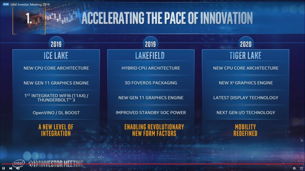 Intel Ice Lake Tiger Lake 10nm roadmap