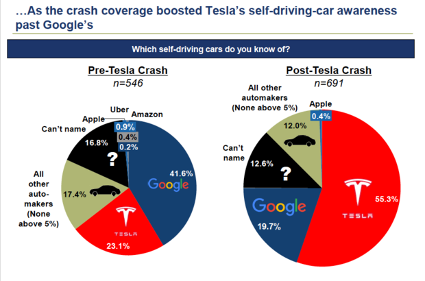 Tesla fatal crash survey American drivers