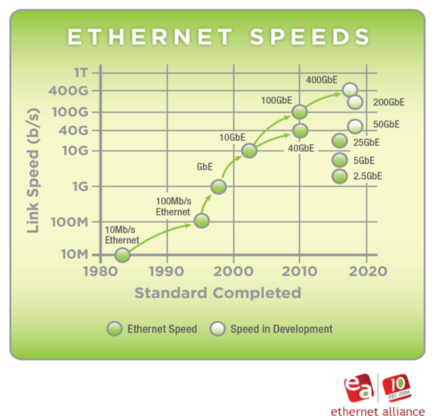Figure 1- Ethernet Alliance Ethernet 2016 Roadmap
