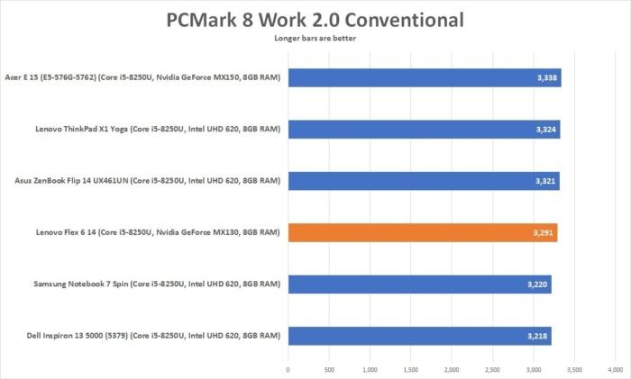 lenovo flex 6 14 pcmark 8 work 2 conv