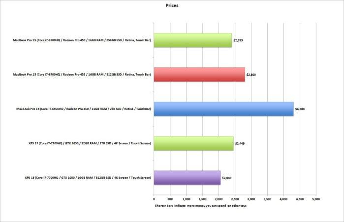 macbook pro vs xps15 price