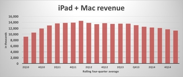 ipad mac revenue