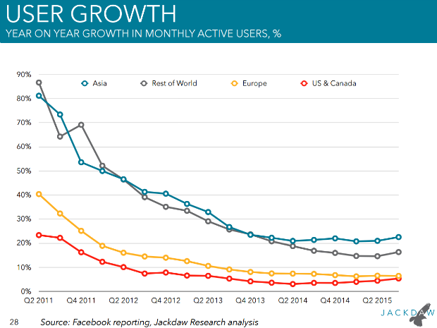 facebookq32015 usergrowth