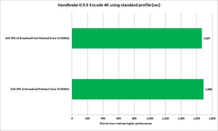 meltdown handbrake 0.9.9 tears 4k standard profile broadwell xps13 corei5