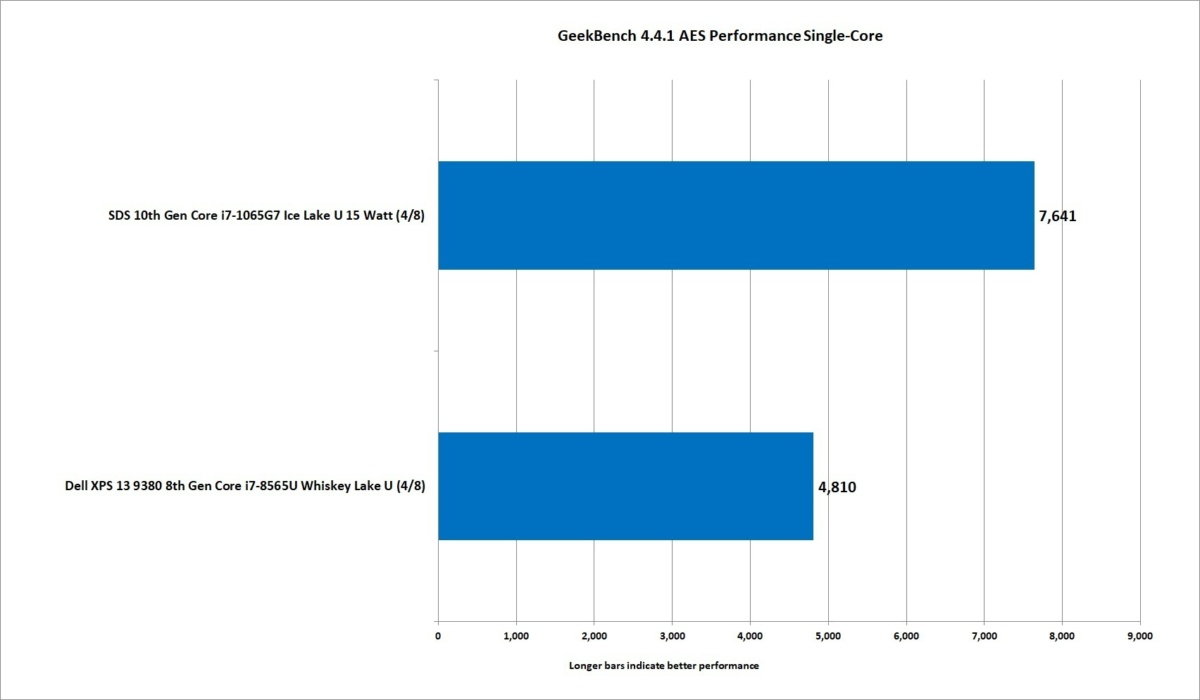 12 10th gen ice lake core i7 1065g7 geekbench aes single core