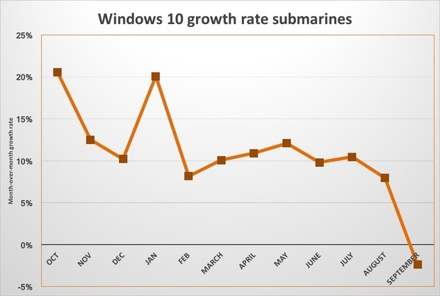 win10 growth submarines