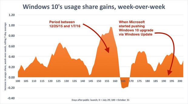 Windows 10 usage share gains