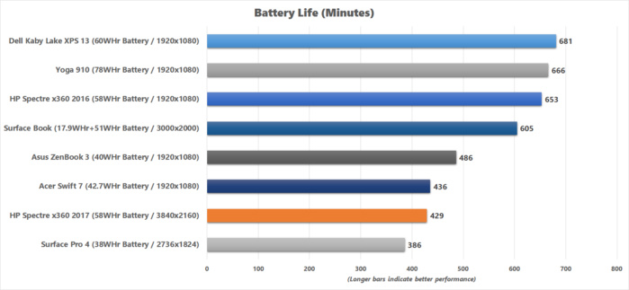 hp spectre x360 2017 battery life chart