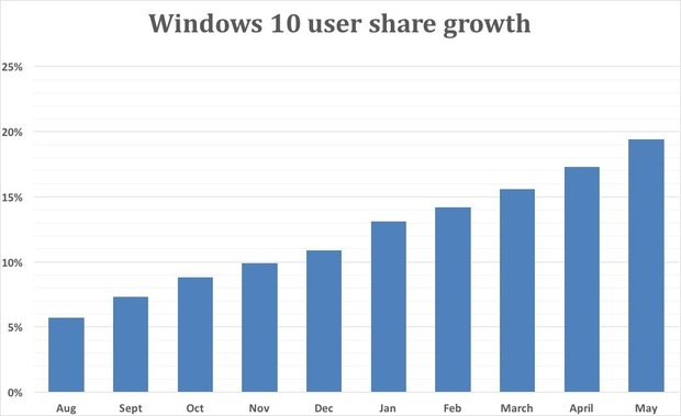 win10 growth as of may