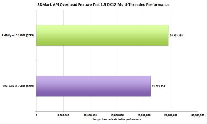 ryzen 5 3dmark api overahead 1.5 multi threaded