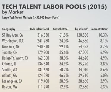 tech labor pool CBRE