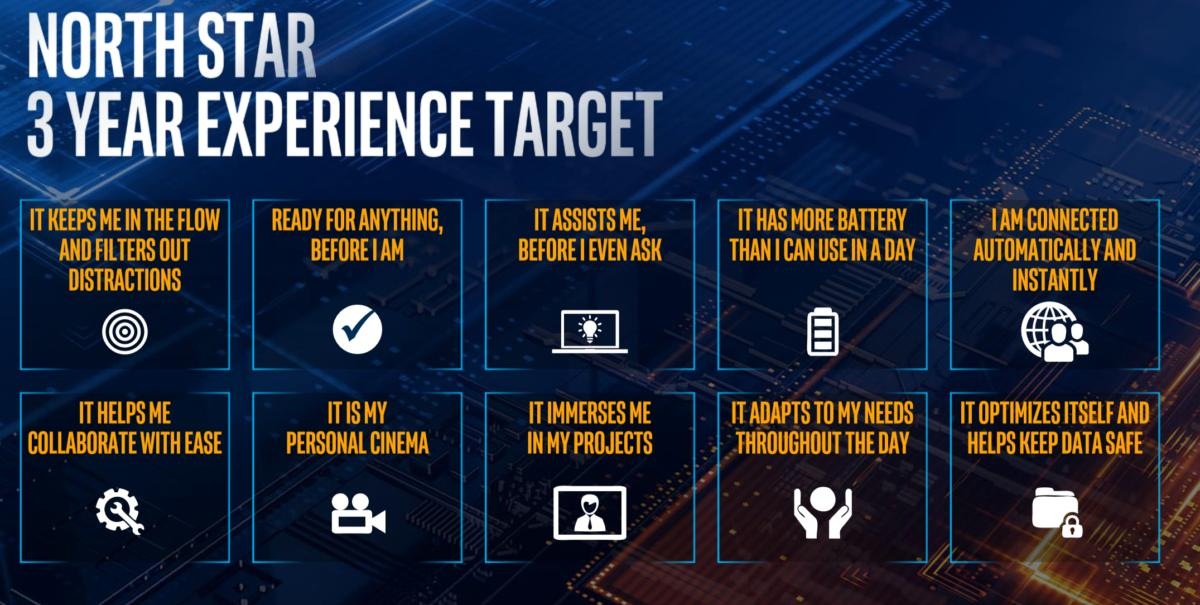Intel project athena experience targets