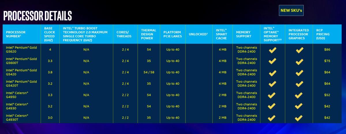 Intel pentium gold and celeron