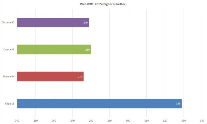 browser performance webxprt 2015