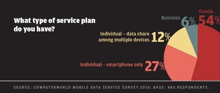 Computerworld mobile data survey 2016 - type of service plan