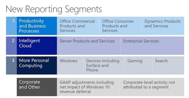 microsofts new reporting segments1