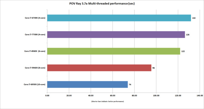 kaby lake pov ray 3.7a multi threaded