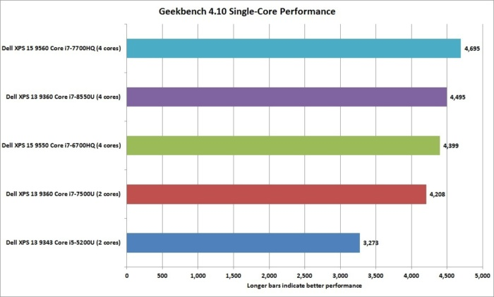 dell xps 13 8th gen geekbench 4.10 1t performance