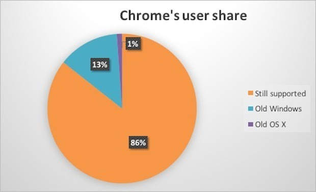 chrome user share dropping support
