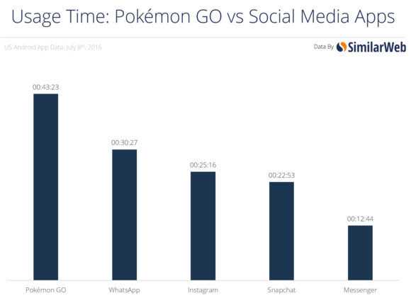 time v social