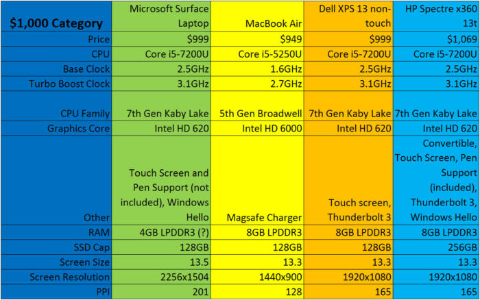 surface laptop vs mac vs xps 13 vs spectre x360 1000 bucks