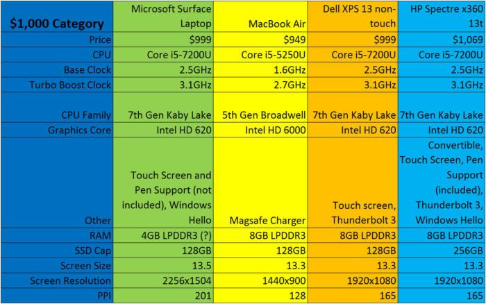 surface laptop vs mac vs xps 13 vs spectre x360 1000 bucks