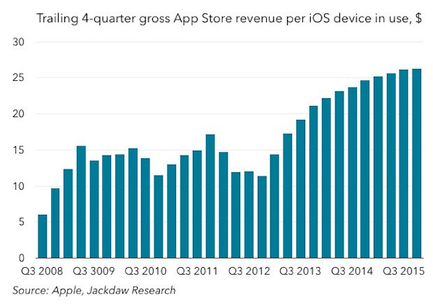 Four quarter revenue per iOS device, estimated