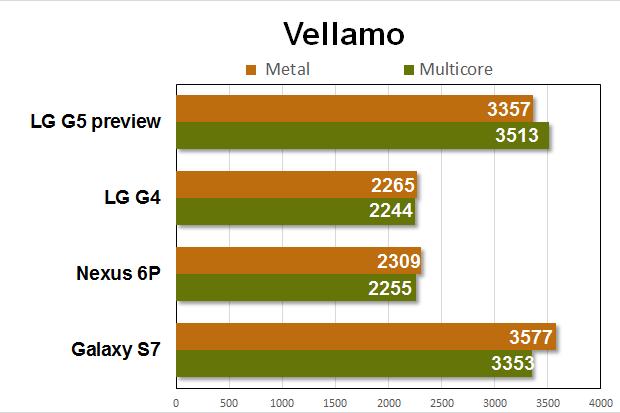 lg g5 preview benchmarks vellamo