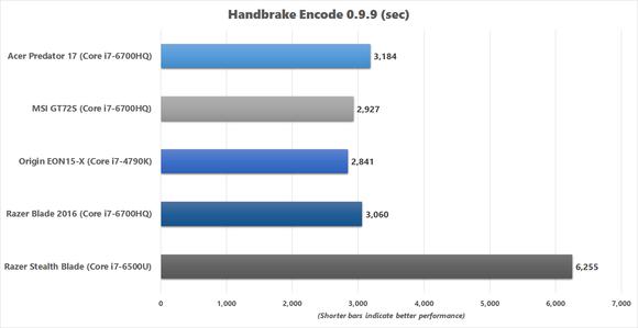 Razer Blade 2016 - Handbrake Encode results