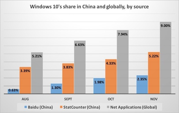 Windows 10 share in plc