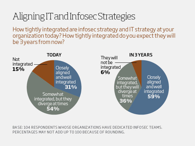 Aligning IT and infosec strategies - csuite charts5