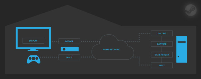 how steam streaming works