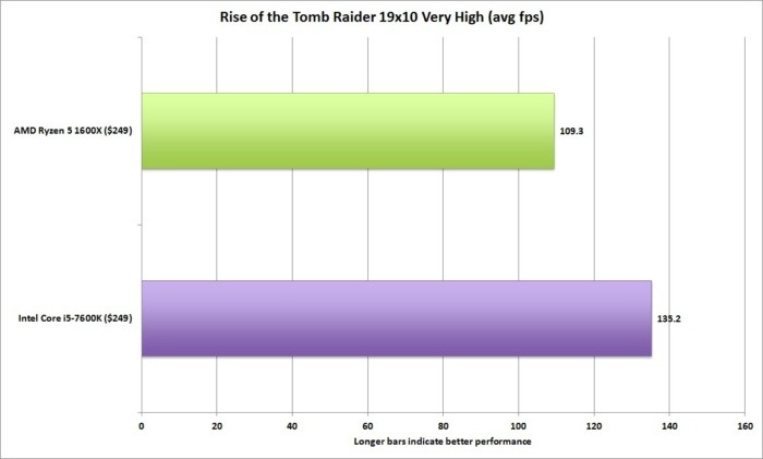 ryzen 5 rise of the tomb raider 19x10 very high