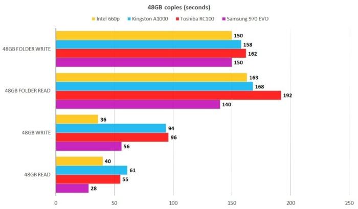 48gb intel 660p