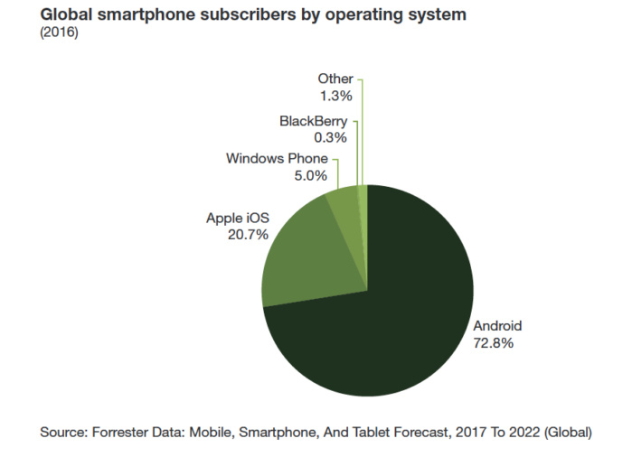 Mobile operating system platform adoption