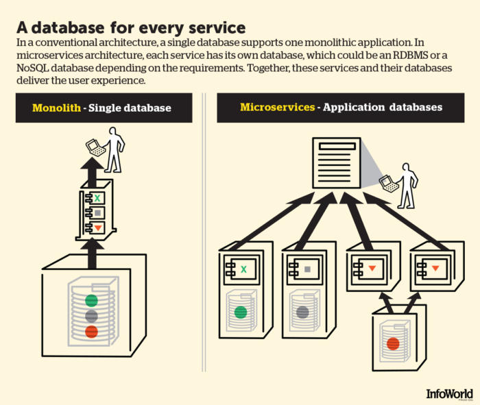 Microservices chart: Monolith versus Microservices