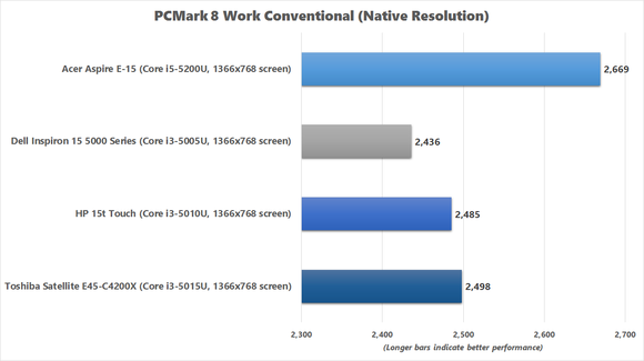 Toshiba E45-C4200x PCMark 8 Work Conventional benchmark chart