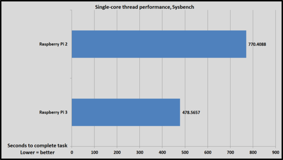 sysbench single thread